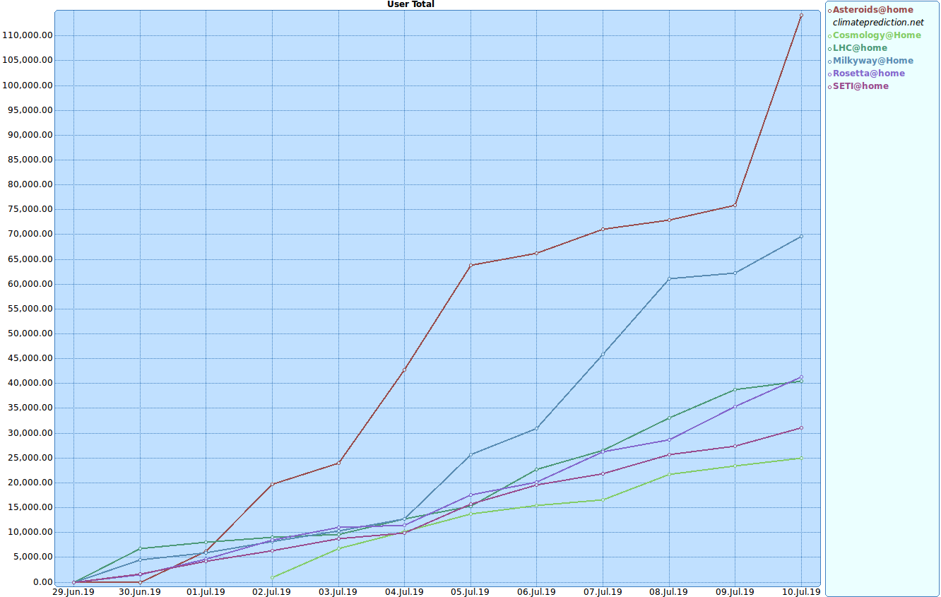 My BOINC Contributions All Projects One Graph